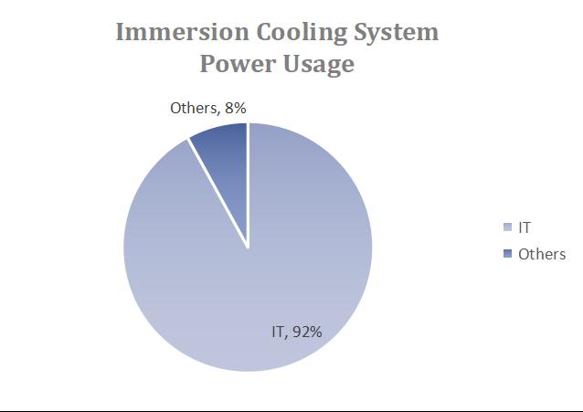 10Gtek's 100G Optical Solution For Immersion Cooling System