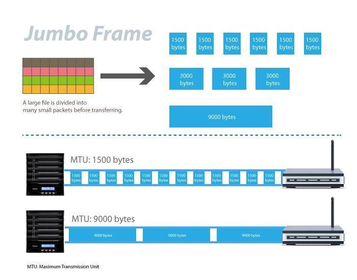 Does 10Gtek 10GBase-T SFP+ transceiver support jumbo frame?
