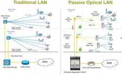 Why enterprises should deploy POL Passive Optical LAN?