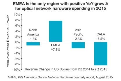 IHS said the second quarter of optical network hardware market growth of 22% qoq