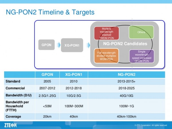 NG-PON market to erupt yet