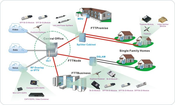 Telefonica year one million new users to the local FTTH