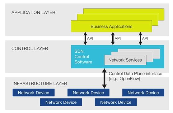Ciena upgrade Blue Planet SDN coordination platform