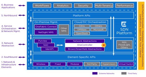 Nuage provides the SDN platform for CenturyLink