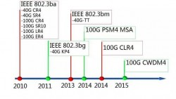 The Development of Standards of 100G Optical Module under 40KM