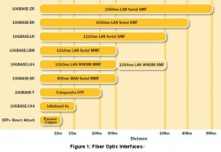 10 Gigabit Ethernet Technical Brief